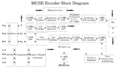 MUSE 11 block diagram.png